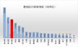 豊島区の事業所数