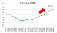 豊島区の人口推移
