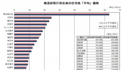 都道府県庁所在地の住宅地「平均」価格